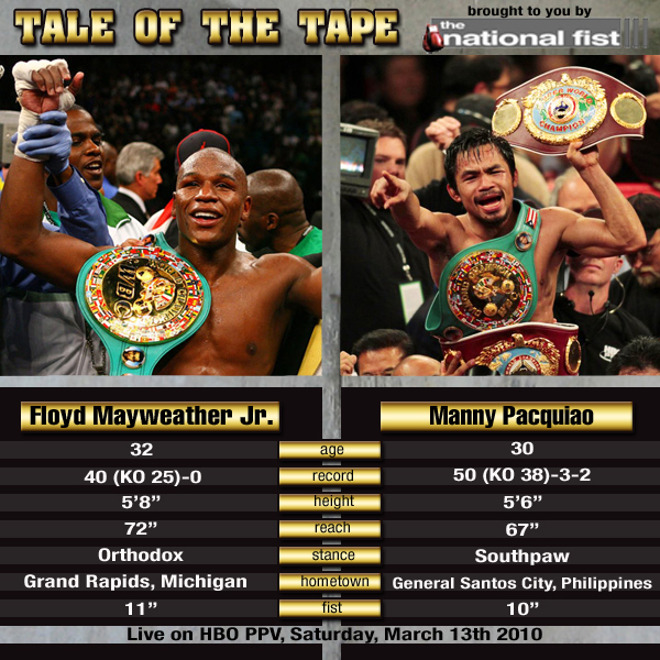Pacquiao Mayweather tale of the tape